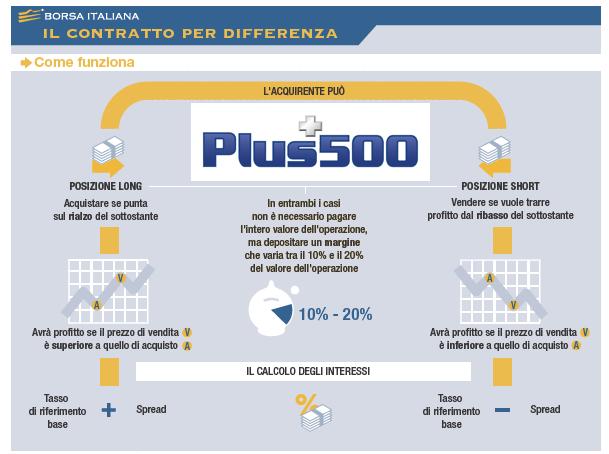 Plus500-CFD